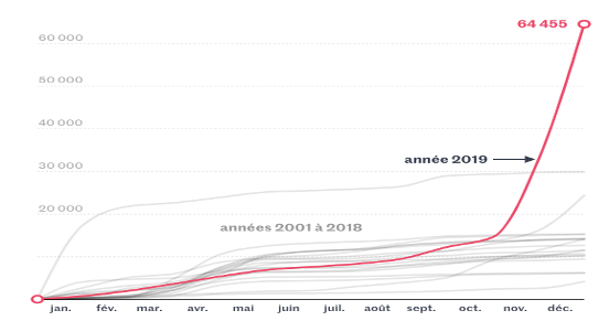 Graph showing exponential increase in fires in New South Wales, 2001-2019